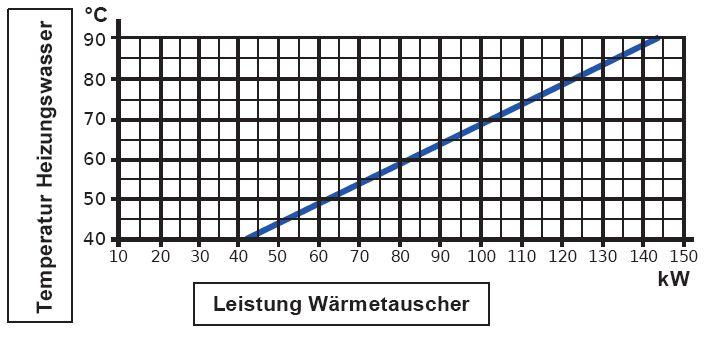 Daprà Edelstahl Heizungs-Wärme-Tauscher D-HWT-122-146kW Leistungsdiagramm Killus-Technik.de