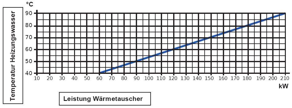 Daprà Edelstahl Heizungs-Wärme-Tauscher D-HWT-182-210kW Leistungsdiagramm Killus-Technik.de