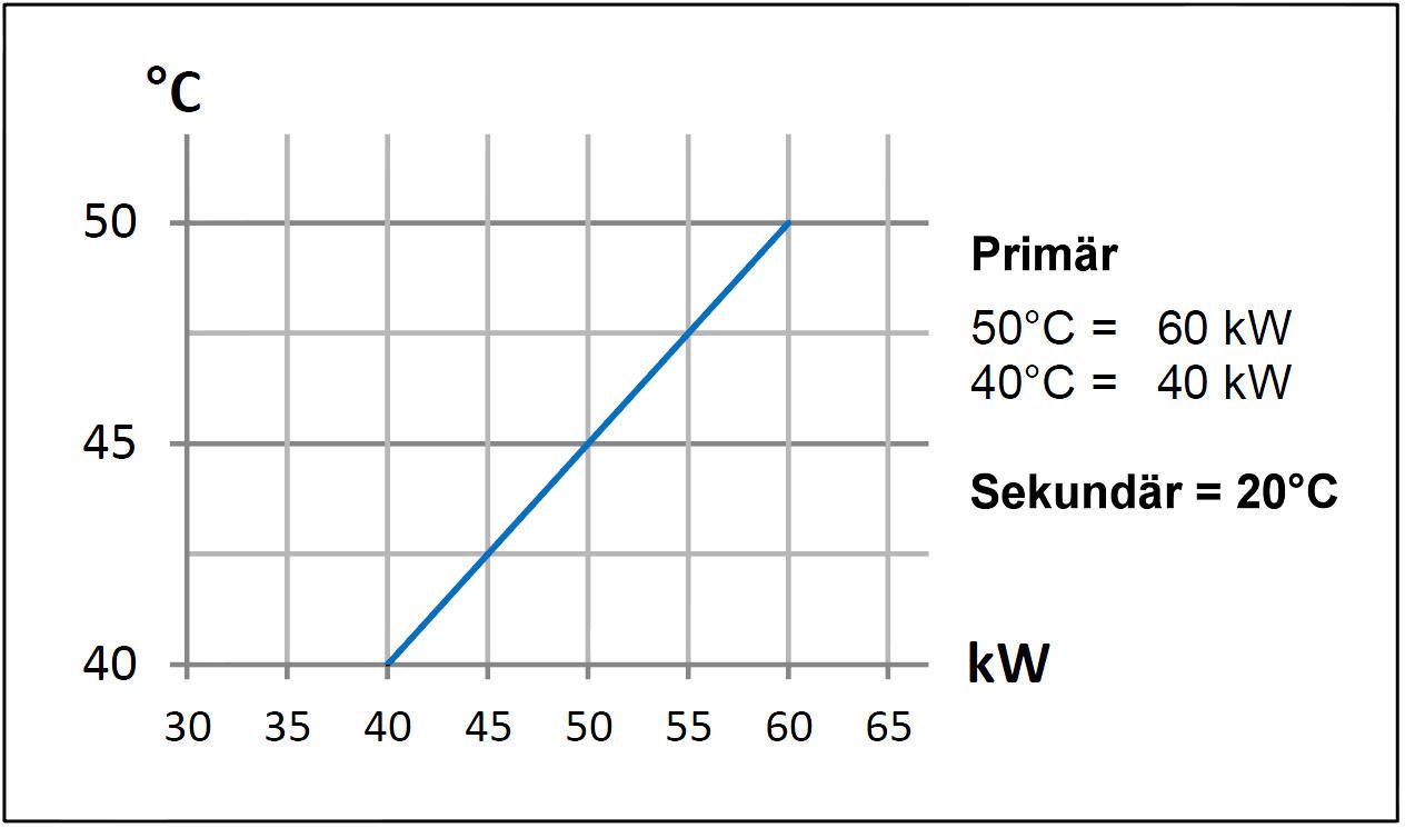 Leistungsdiagramm Daprà Edelstahl Niedertemperatur Heizungs-Wärme-Tauscher D-NWT 35 kW Leistungsdiagramm Killus-Technik.de