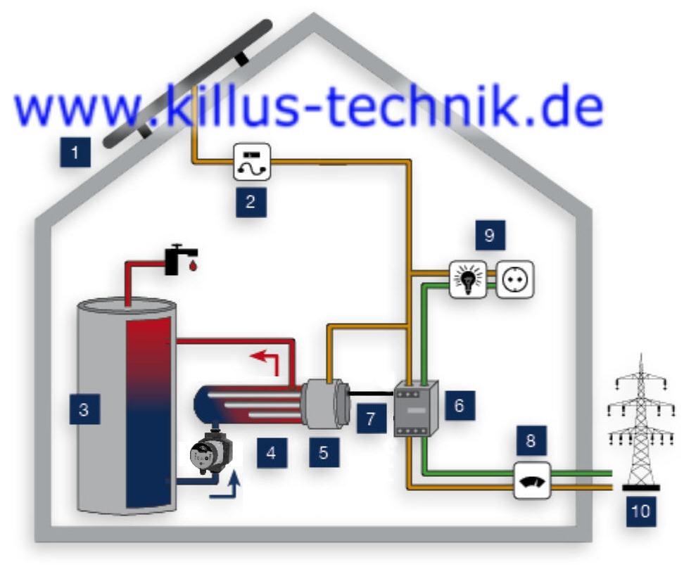 EfectHeater-PV Effekt-Heizer-PV Durchlauferhitzer Anschlußplan Edelstahl für Photovoltaik (PV) und Heizungen Killus-Technik.de