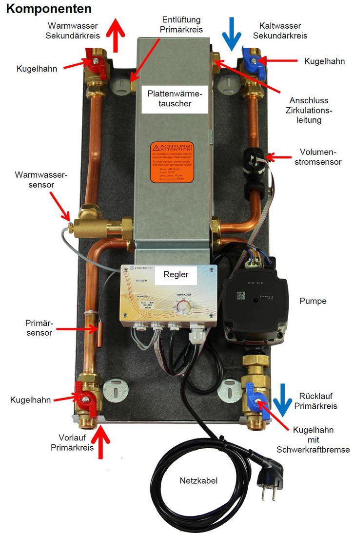 FRISTAR 2 von Technische Alternative TA offen mit Erklärungen Killus-Technik.de