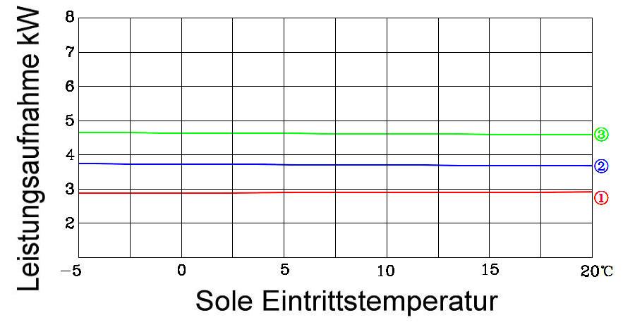 GHP10-Stromaufnahme Killus-Technik.de