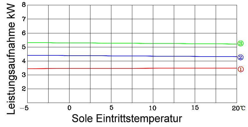 GHP15-Stromaufnahme Killus-Technik.de