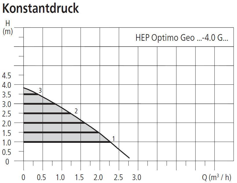 HALM Umwälzpumpe für Kaltwasser, Klima- und Kältetechnik HEP Optimo Geo 4m Förderhöhe Leistungsdiagramm Konstantdruck Killus-Technik.de