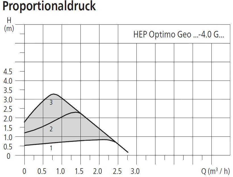 HALM Umwälzpumpe für Kaltwasser, Klima- und Kältetechnik HEP Optimo Geo 4m Förderhöhe Leistungsdiagramm Proportionaldruck Killus-Technik.de