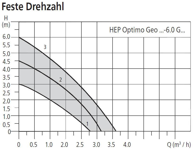 HALM Umwälzpumpe für Kaltwasser, Klima- und Kältetechnik HEP Optimo Geo 6m Förderhöhe Leistungsdiagramm feste Drehzahl Killus-Technik.de