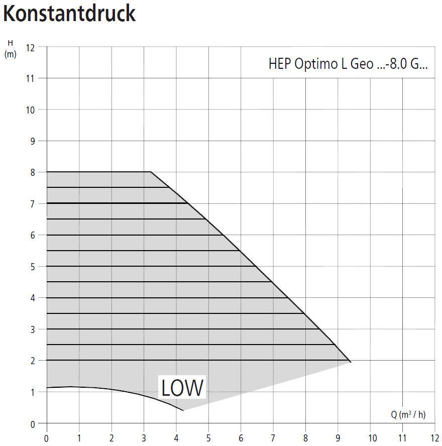 HALM Umwälzpumpe für Kaltwasser, Klima- und Kältetechnik HEP Optimo L Geo 8m Förderhöhe Leistungsdiagramm Konstantdruck Killus-Technik.de