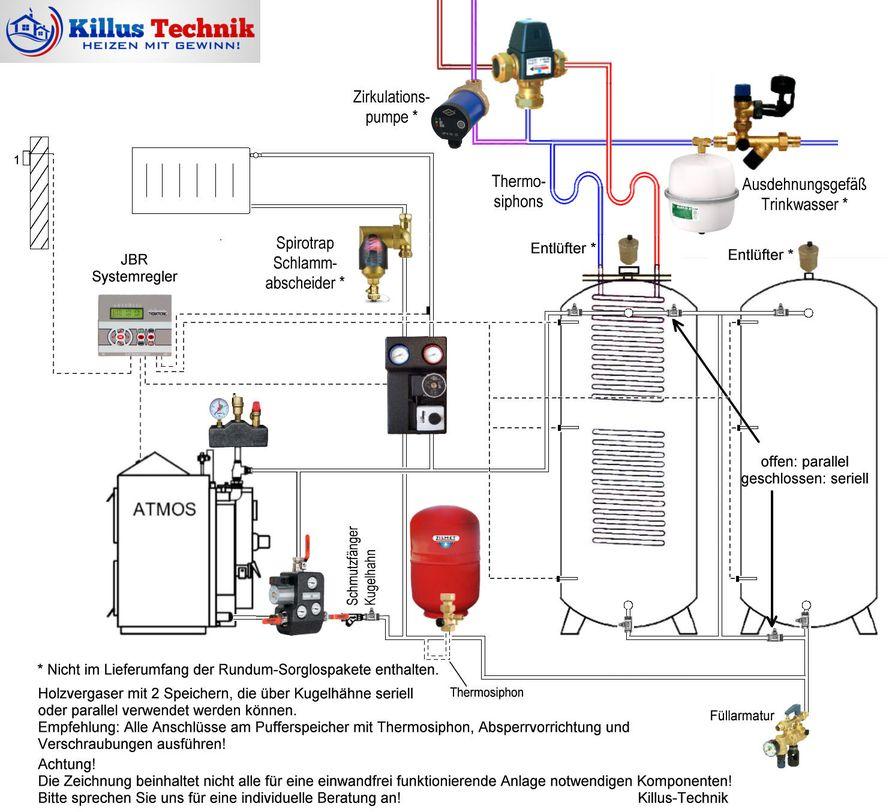 ATMOS Holzvergaserkessel mit 2 Speichern seriell und parallel (Tichelmann) verbunden Killus-Technik.de