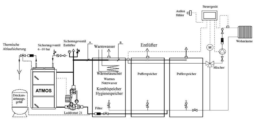 Anschluss eines ATMOS Holzvergaserkessels mit Steuerung ACD-01 und Laddomat 21 Killus-Technik.de