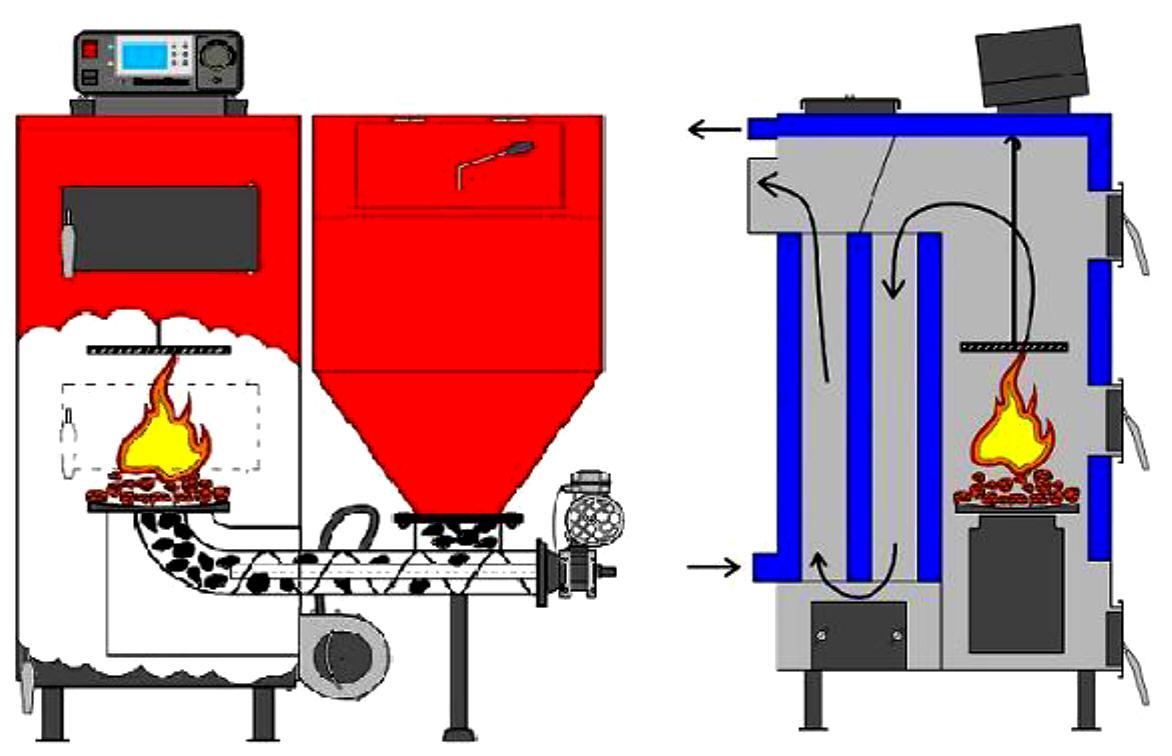 MARKUS automatischer Steinkohleheizkessel im Schnitt Killus-Technik.de