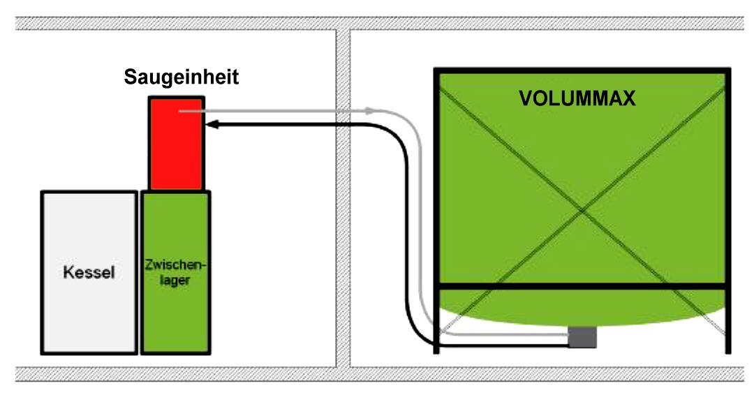 Silotec Suction System Cyclone pour granulés de bois Killus-Technik.de