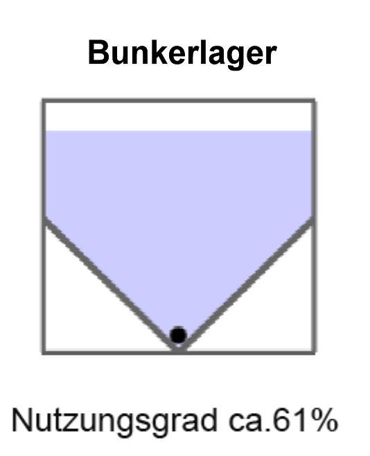 Silovergleich Bunkerlager Volummax Pelletsilo mit maximaler Raumausnutzung Silotec Killus-Technik.de
