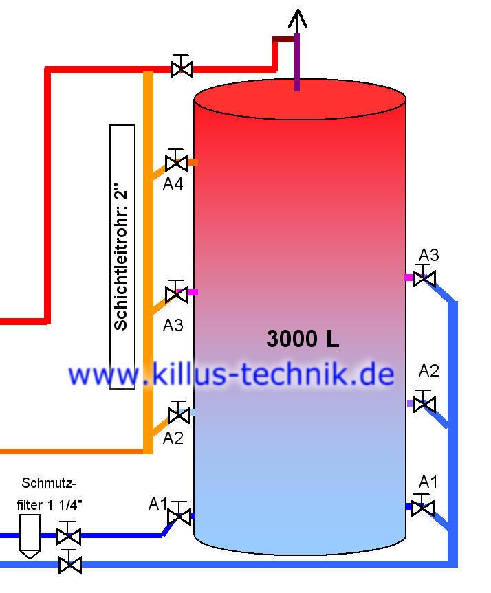 Speicher-mit-2-Einschichtrohren Killus-Technik.de