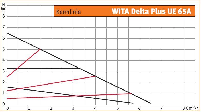 WITA Hocheffizienz-Umwälzpumpe 8m UE 65A Kennlinie Proportionaldruck Killus-Technik.de