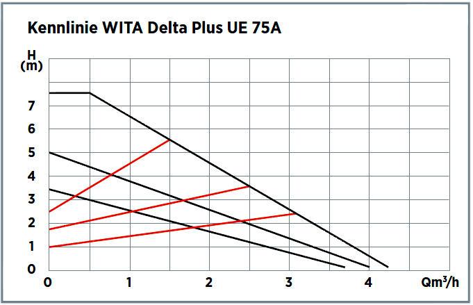 WITA Hocheffizienz Umwälzpumpe für Heizungen 7,5m UE75A Kennlinien Leistungsdiagramm Killus-Technik.de