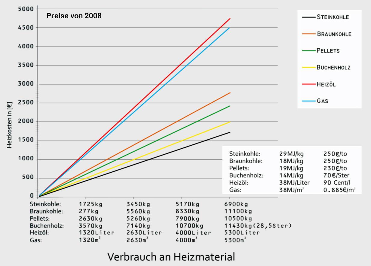 Vergleich Brennstoffe und Heizkosten Steinkohle Braunkohle Buchenholz Pellets Heiz�l Gas MARUS-Heizkessel Killus-Technik.de