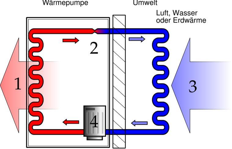 Prinzip einer Wärmepumpe