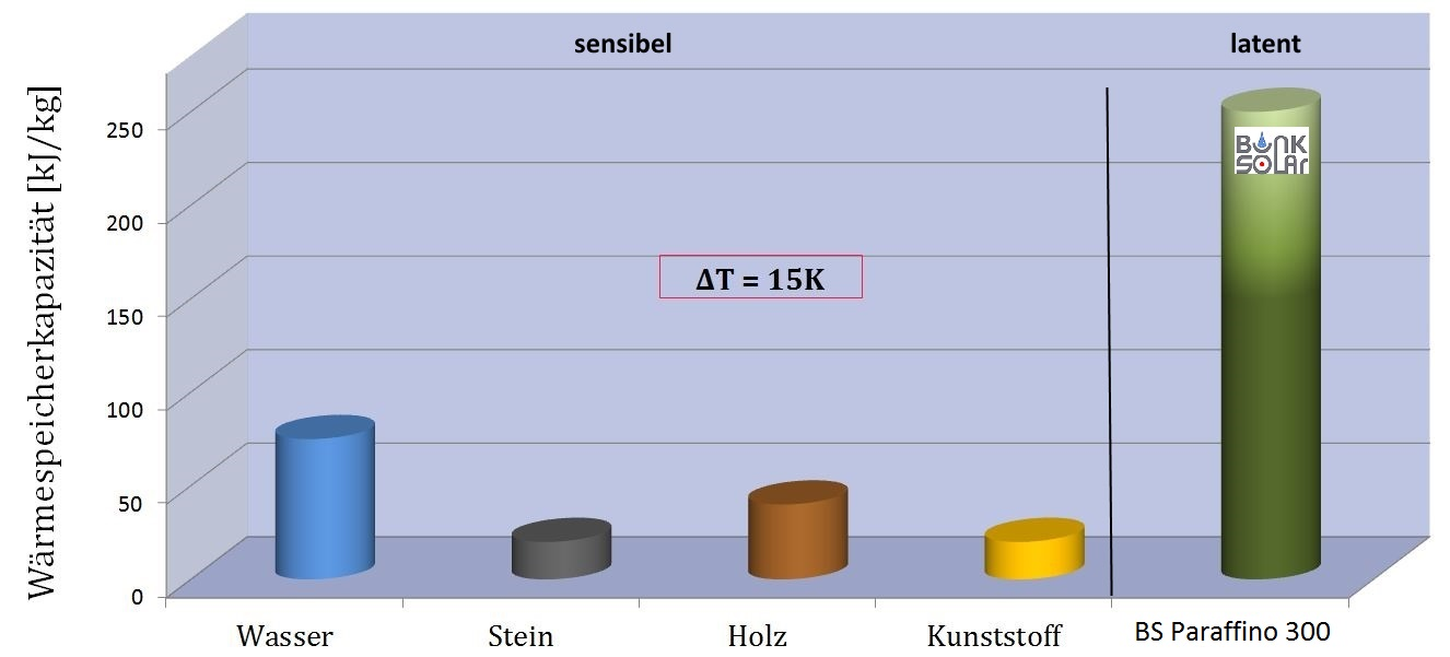 Latentwärmespeicher Vergleich sensible Wärme Speicher Paraffin Bunksolar Killus-Technik.de