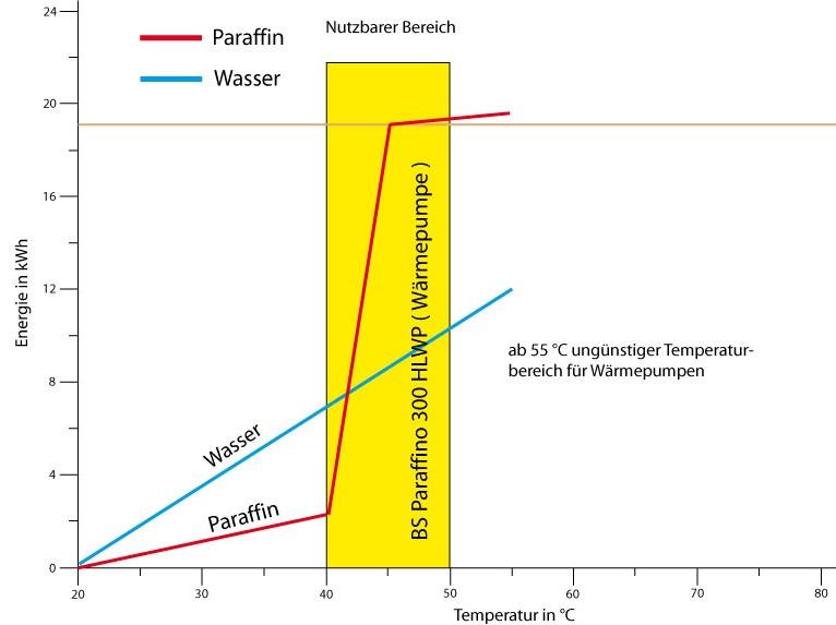 Latentwärmespeicher für Wärmepumpen 300 kg Paraffin Vergleich mit Wasserspeicher Bunksolar Killus-Technik.de