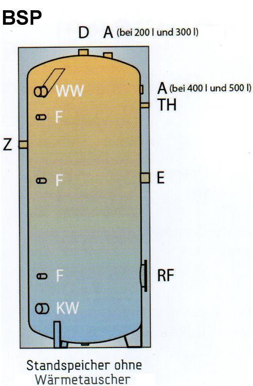 Emaillierter Warmwasser Standspeicher ohne Wärmetauscher Typ BSP Schnitt Killus-Technik.de