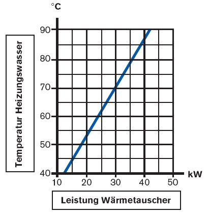 Daprà Edelstahl Heizungs-Wärme-Tauscher HWT 35-40kW Leistungsdiagramm Killus-Technik.de