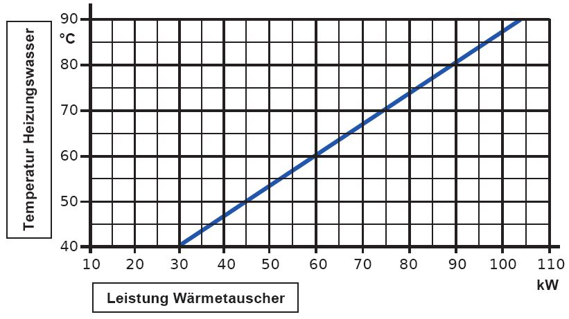 Daprà Edelstahl Heizungs-Wärme-Tauscher D-HWT-93-105kW Leistungsdiagramm Killus-Technik.de
