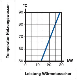 Daprà Edelstahl Heizungs-Wärme-Tauscher D-HWT-65-76kW Diagramm Leistungsdiagramm Killus-Technik.de