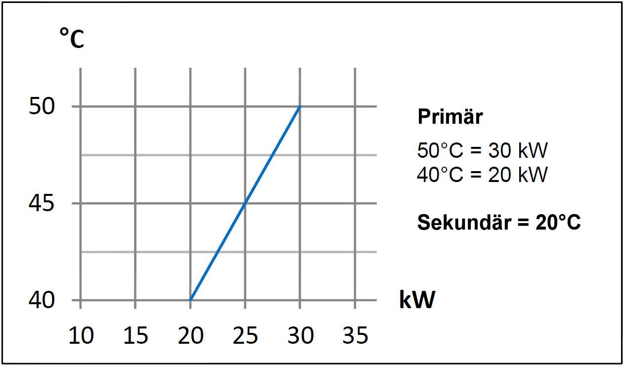 Daprà Edelstahl Niedertemperatur Heizungs-Wärme-Tauscher D-NWT 18 kW Leistungsdiagramm Killus-Technik.de
