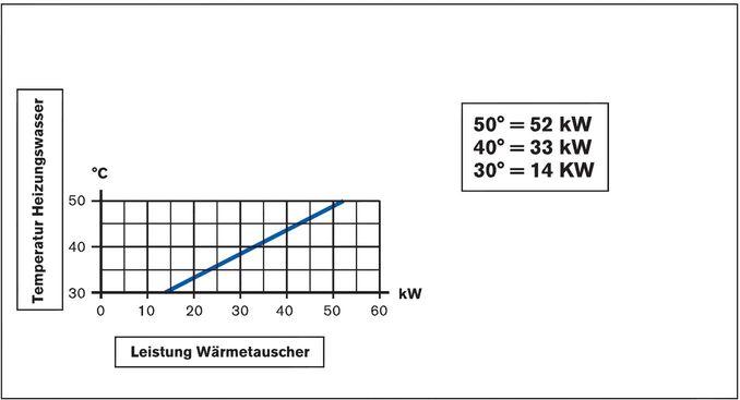 Daprà Niedertemperatur Titan Heizungs-Wärme-Tauscher D-NWT-Ti 45 kW Leistungsdiagramm Killus-Technik.de
