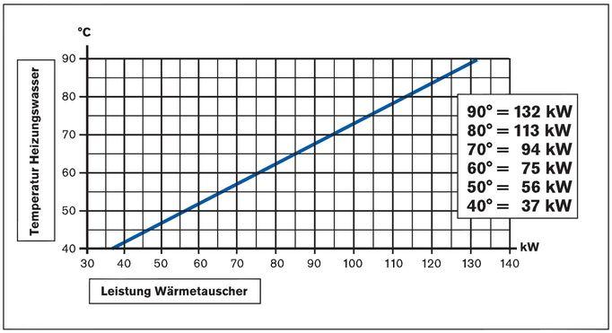 Daprà Titan Heizungs-Wärme-Tauscher D-TWT 115 kW Leistungsdiagramm Killus-Technik.de
