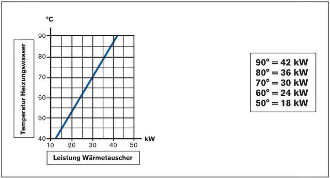 Daprà Titan Heizungs-Wärme-Tauscher D-TWT 35 kW Leistungsdiagramm Killus-Technik.de