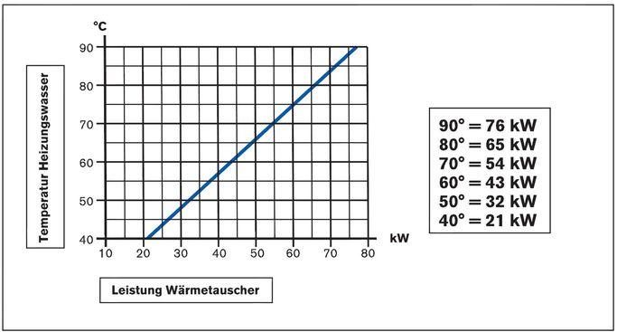 Daprà Titan Heizungs-Wärme-Tauscher D-TWT 65 kW Leistungsdiagramm Killus-Technik.de