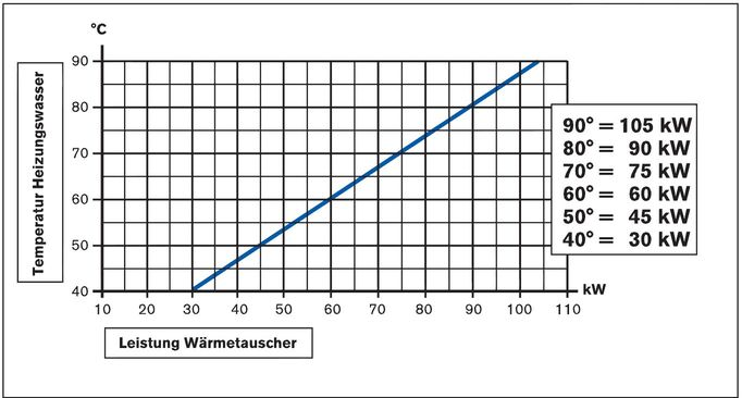 Daprà Titan Heizungs-Wärme-Tauscher D-TWT 93 kW Leistungsdiagramm Killus-Technik.de