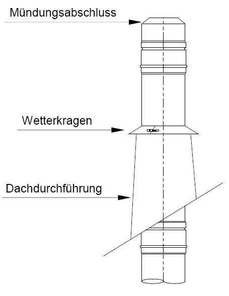 Schornsteinsystem Edelstahl Außenschornstein Killus-Technik.de D1-Dachdurchführung Montage