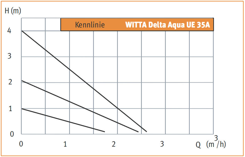 WITA Zirkulationspumpe Delta Aqua UE 35A Kennlinie Killus-Technik.de