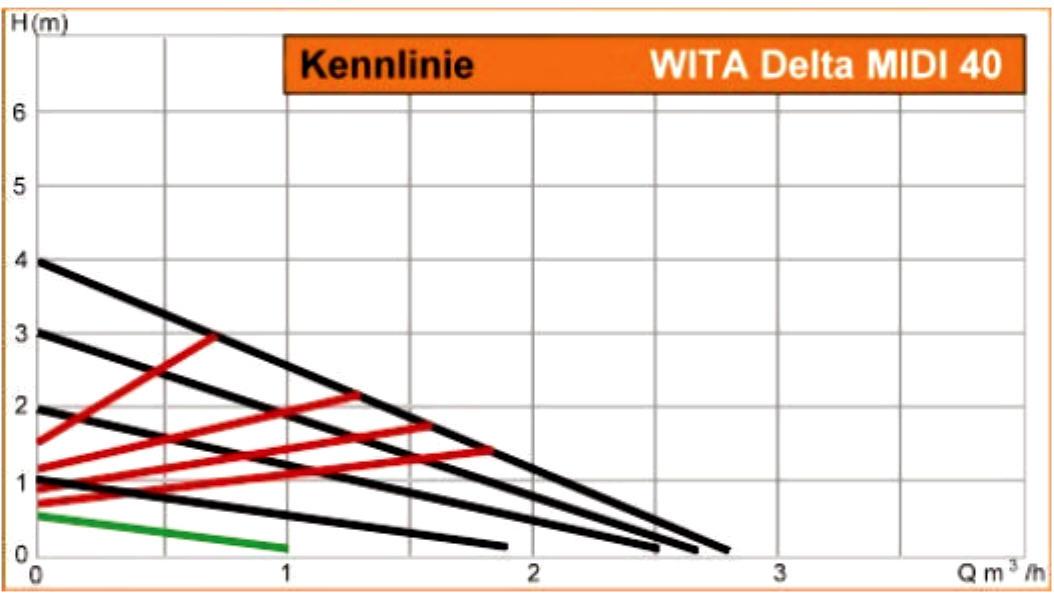 WITA Hocheffizienz Umwälzpumpe für Heizungen 4m Delta MIDI Kennlinien Leistungsdiagramm Killus-Technik.de