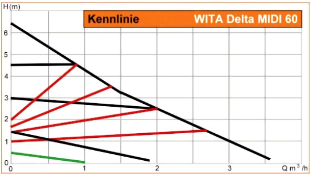 WITA Hocheffizienz Umwälzpumpe für Heizungen 6m Delta MIDI Kennlinien Leistungsdiagramm Killus-Technik.de