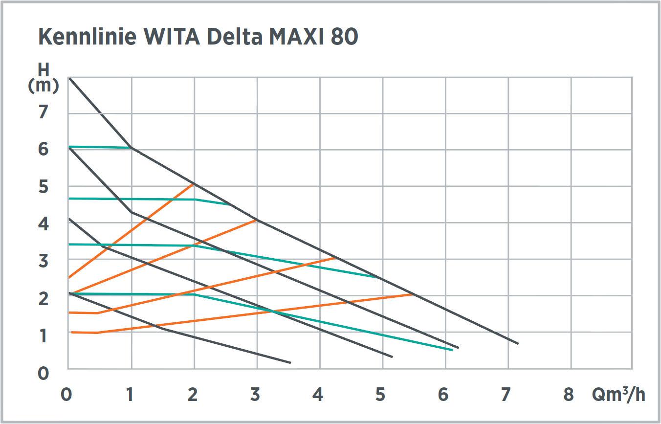 WITA Hocheffizienz-Umwälzpumpe 8m Delta MAXI 80 Kennlinie Proportionaldruck Konstantdruck Killus-Technik.de