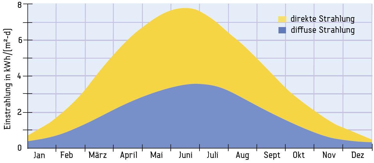 Diffuse Strahlung und direkte Sonneneinstrahlung in Deutschland Killus-Technik.de