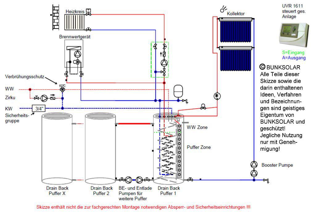 Drainback Solaranlage Gesamtsystem mit Kunststoff Pufferspeichern Killus-Technik.de