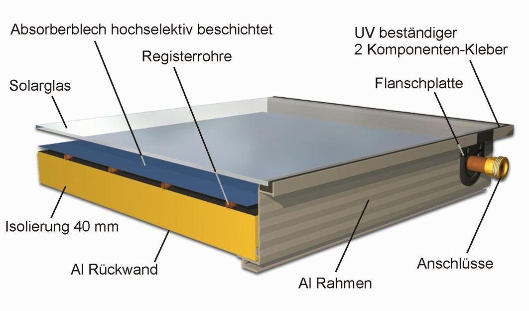 FLK-200 Solar Flachkollektor Beschriftung Abmessungen hagelsicher 2,34 m2 Killus-technik.de