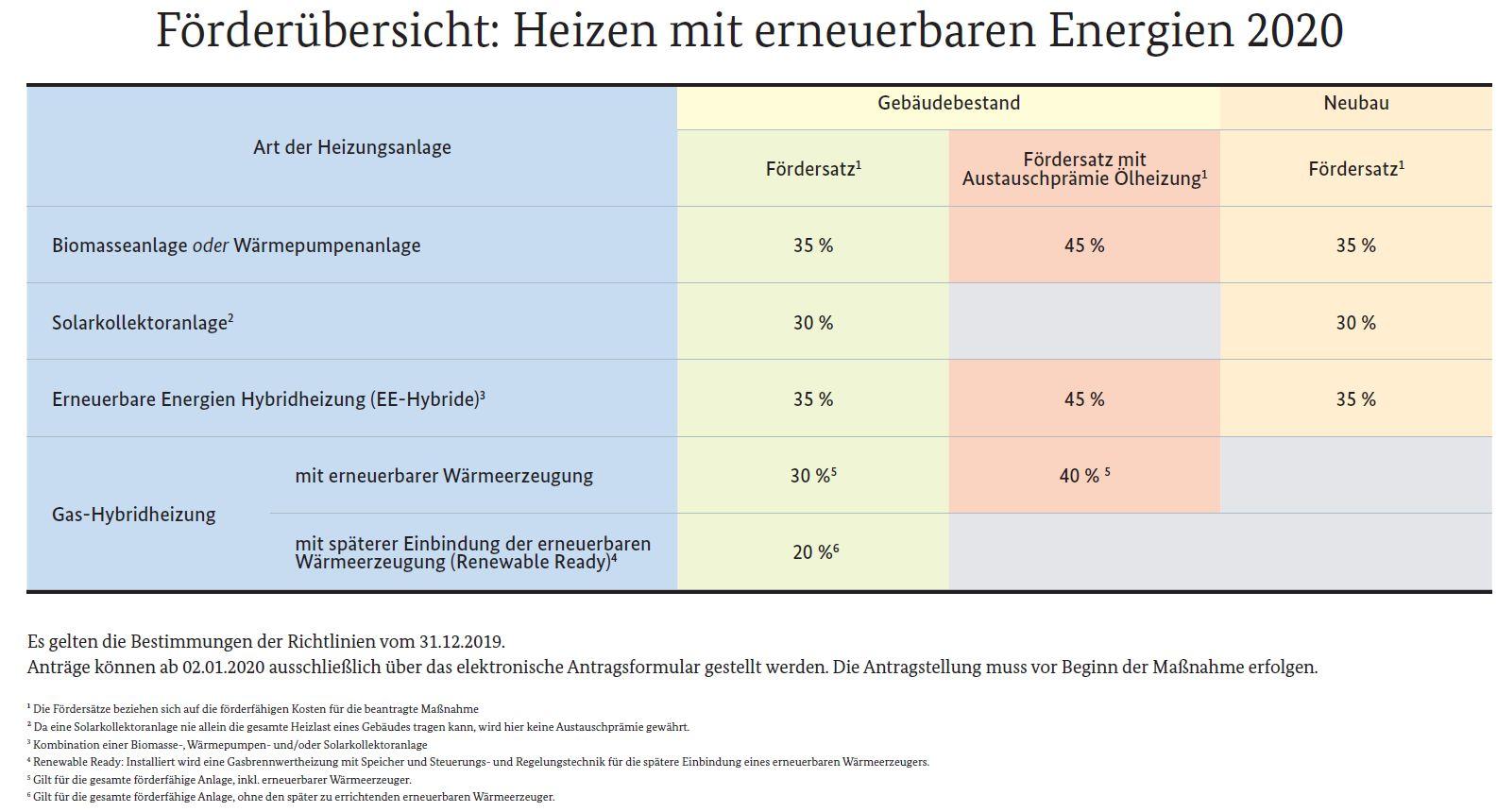 Förderübersicht BAFA für Biomasse und erneuerbare Energien Killus-Technik.de