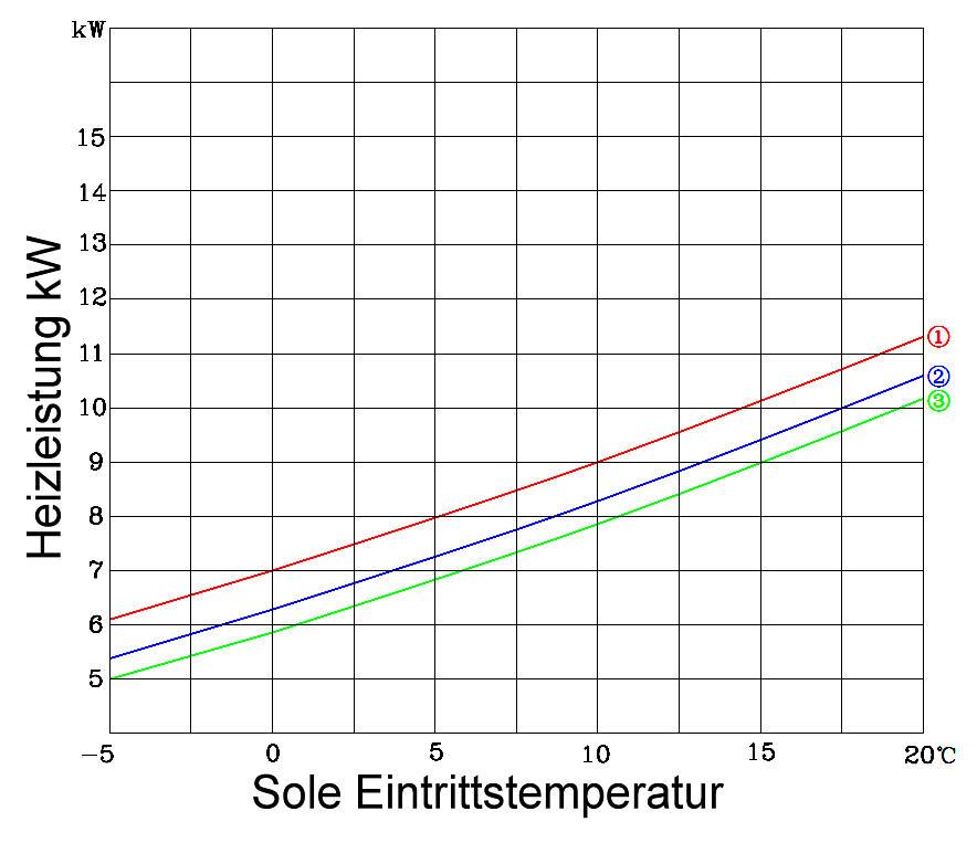 Wärmepumpe Hiseer GHP10 Heizleistung Killus-Technik.de
