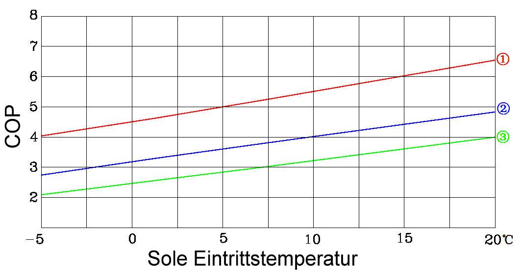 Killus Technik Swp Sole Wasser Warmepumpe Ghp10 10 Kw B0 W35