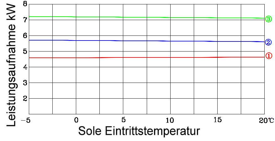 GHP20-Stromaufnahme Killus-Technik.de