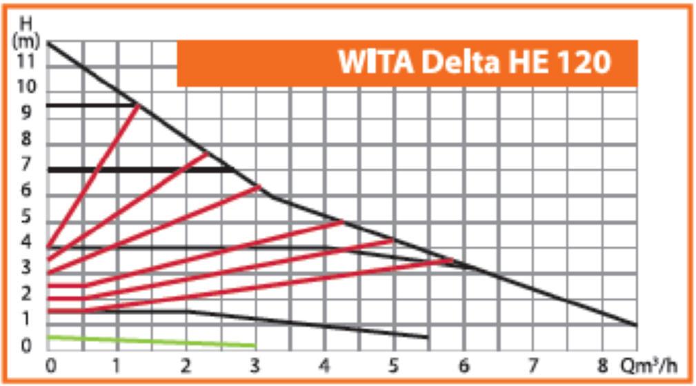 WITA Heizungs-Umwälzpumpe HE 120 12 m Gewindeanschluß Kennlinien Killus-Technik.de