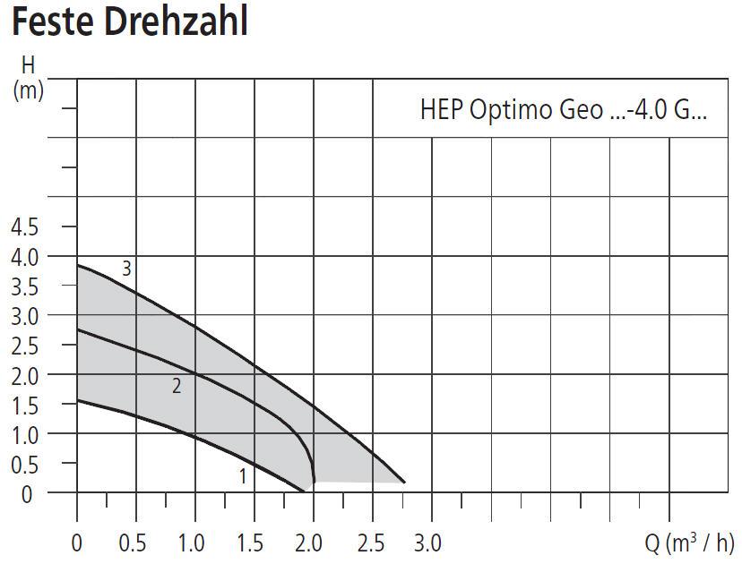 HALM Umwälzpumpe für Kaltwasser, Klima- und Kältetechnik HEP Optimo Geo 4m Förderhöhe Leistungsdiagramm feste Drehzahl Killus-Technik.de