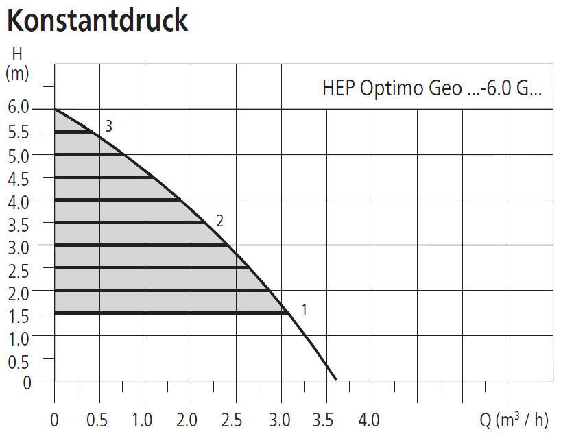 HALM Umwälzpumpe für Kaltwasser, Klima- und Kältetechnik HEP Optimo Geo 6m Förderhöhe Leistungsdiagramm Konstantdruck Killus-Technik.de