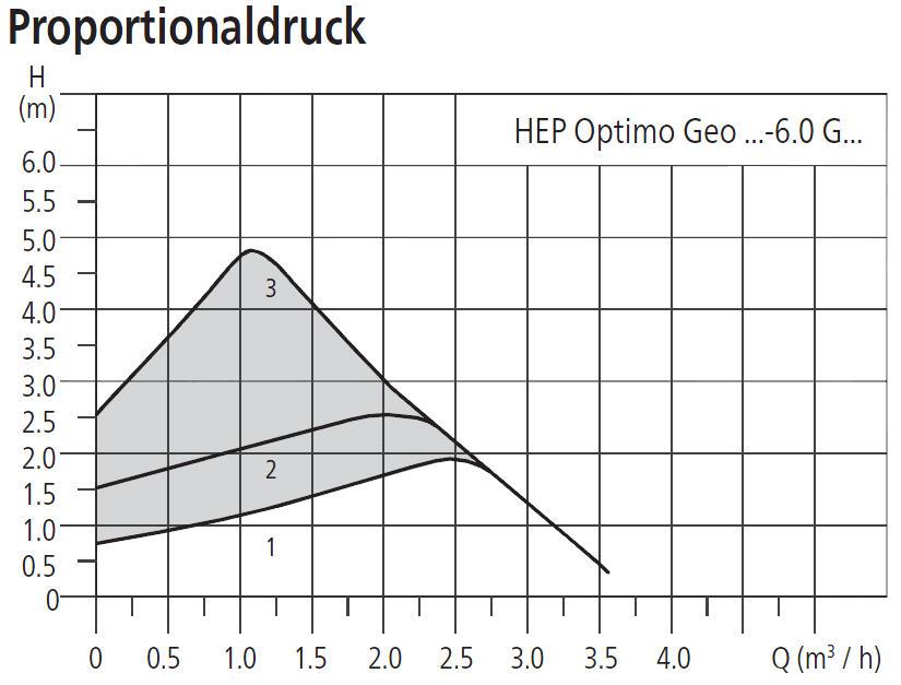 HALM Umwälzpumpe für Kaltwasser, Klima- und Kältetechnik HEP Optimo Geo 6m Förderhöhe Leistungsdiagramm Proportionaldruck Killus-Technik.de
