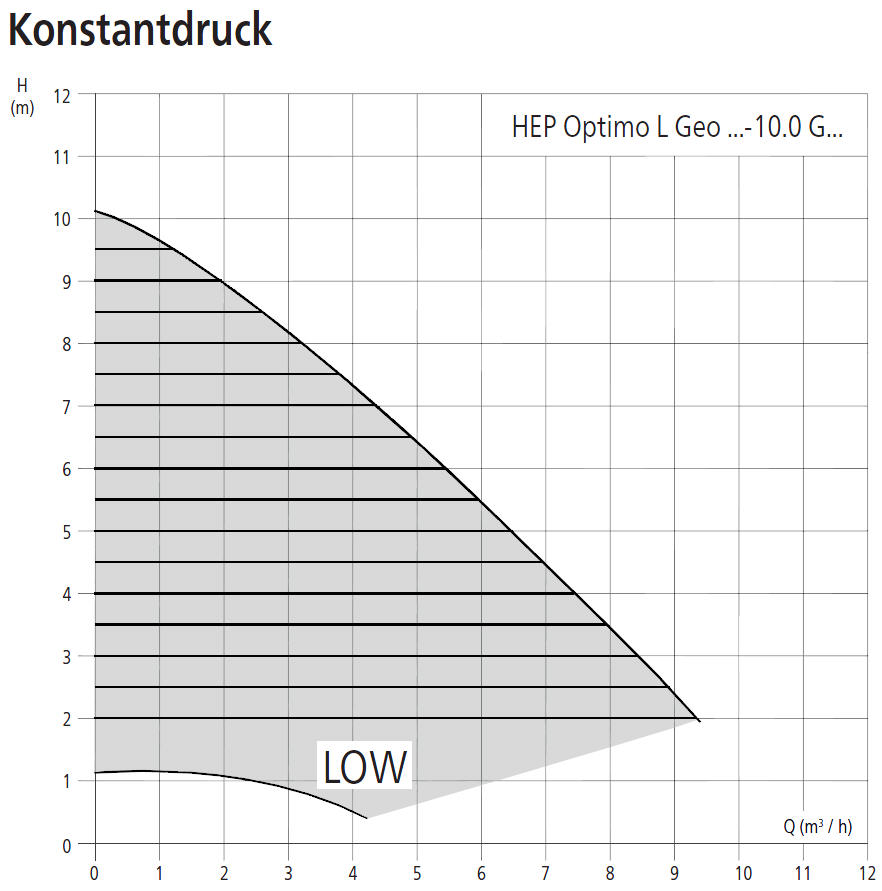 HALM Umwälzpumpe für Kaltwasser, Klima- und Kältetechnik HEP Optimo L Geo 10m Förderhöhe Leistungsdiagramm Konstantdruck Killus-Technik.de